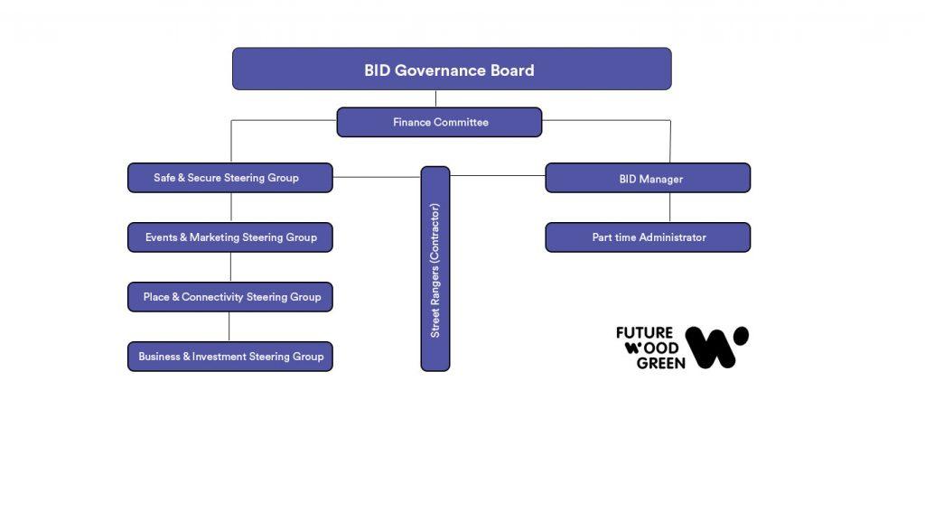 BID Management Structure